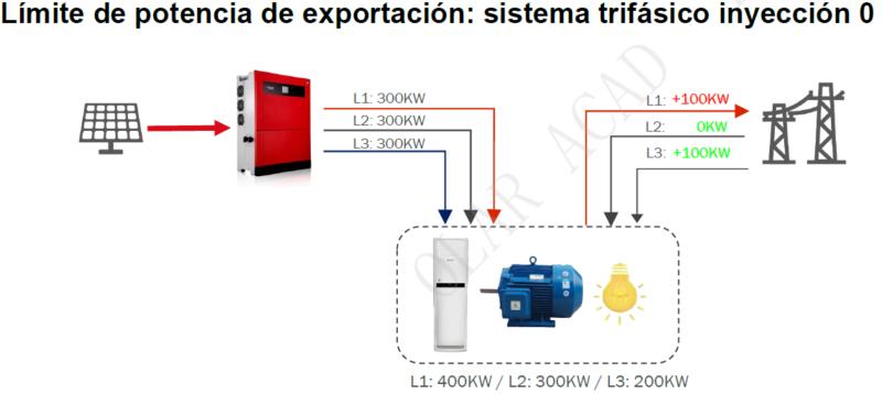Limitación de potencia Goodwe ET-1