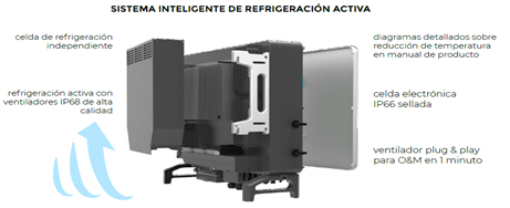 Sungrow. Sistema Inteligente de refrigeración activa