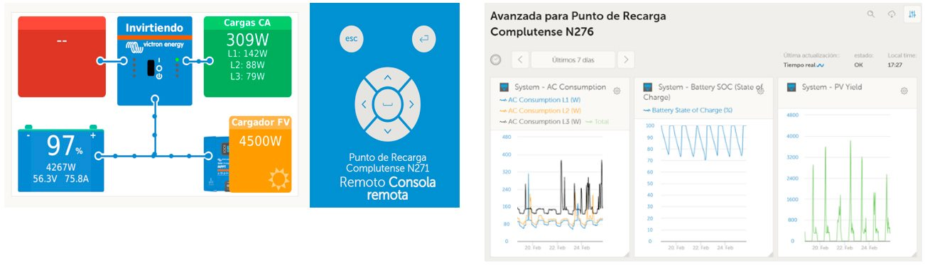 Portal Victron planta movilidad eléctrica Madrid.